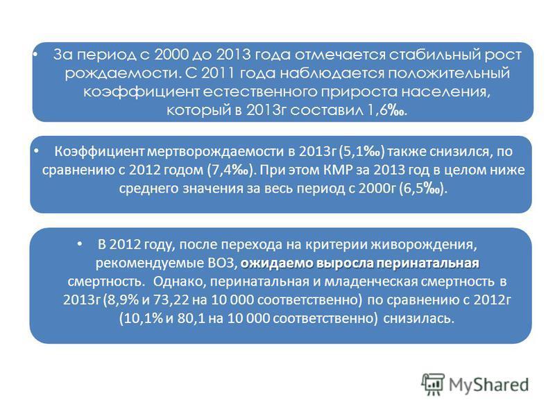 За период с 2000 до 2013 года отмечается стабильный рост рождаемости. С 2011 года наблюдается положительный коэффициент естественного прироста населения, который в 2013 г составил 1,6. Коэффициент мертворождаемости в 2013 г (5,1) также снизился, по с