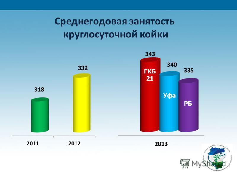 Среднегодовая занятость круглосуточной койки ГКБ 21 Уфа РБ