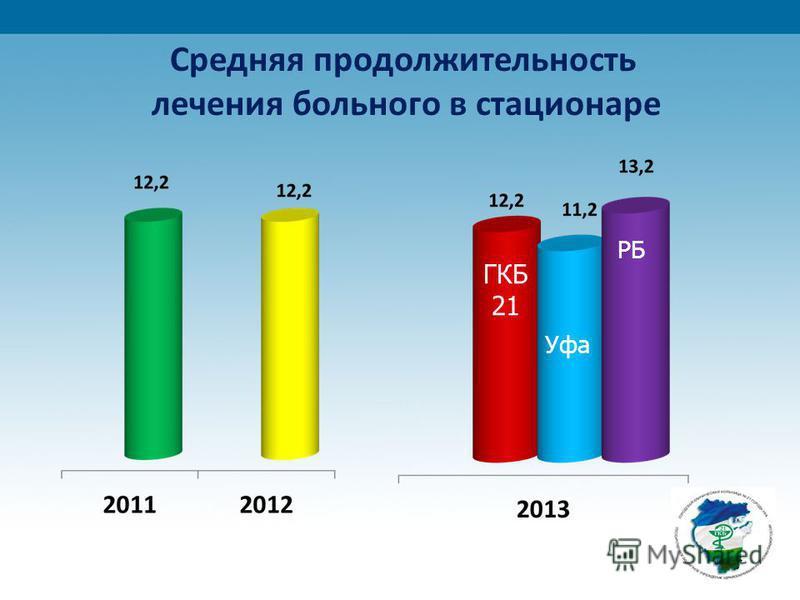 Средняя продолжительность лечения больного в стационаре ГКБ 21 Уфа РБ