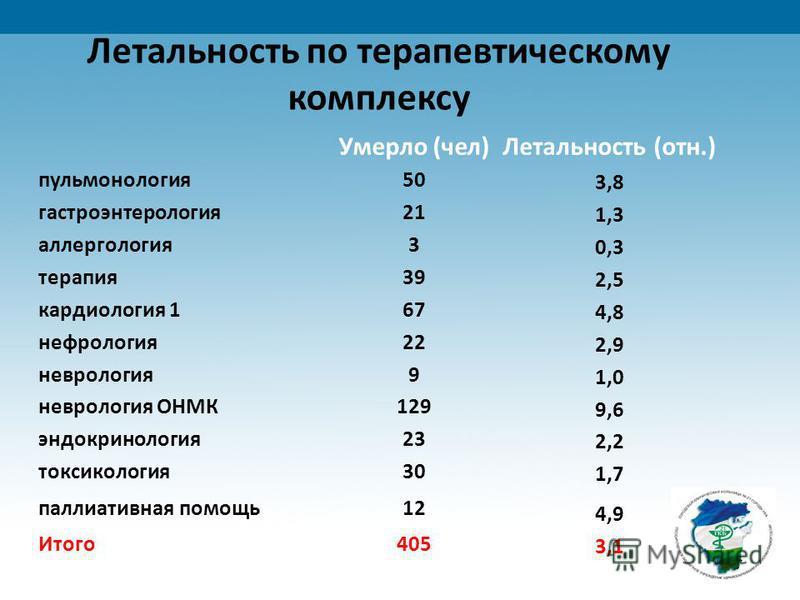 Летальность по терапевтическому комплексу Умерло (чел)Летальность (отн.) пульмонология 50 3,8 гастроэнтерология 21 1,3 аллергология 3 0,3 терапия 39 2,5 кардиология 167 4,8 нефрология 22 2,9 неврология 9 1,0 неврология ОНМК129 9,6 эндокринология 23 2