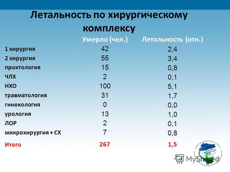 Летальность по хирургическому комплексу Умерло (чел.)Летальность (отн.) 1 хирургия 42 2,4 2 хирургия 55 3,4 проктология 15 0,8 ЧЛХ 2 0,1 НХО 100 5,1 травматология 31 1,7 гинекология 0 0,0 урология 13 1,0 ЛОР 2 0,1 микрохирургия + СХ 7 0,8 Итого 2671,