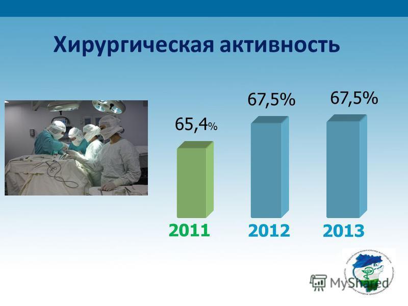 Хирургическая активность 65,4 % 67,5% 2011 2012 2013