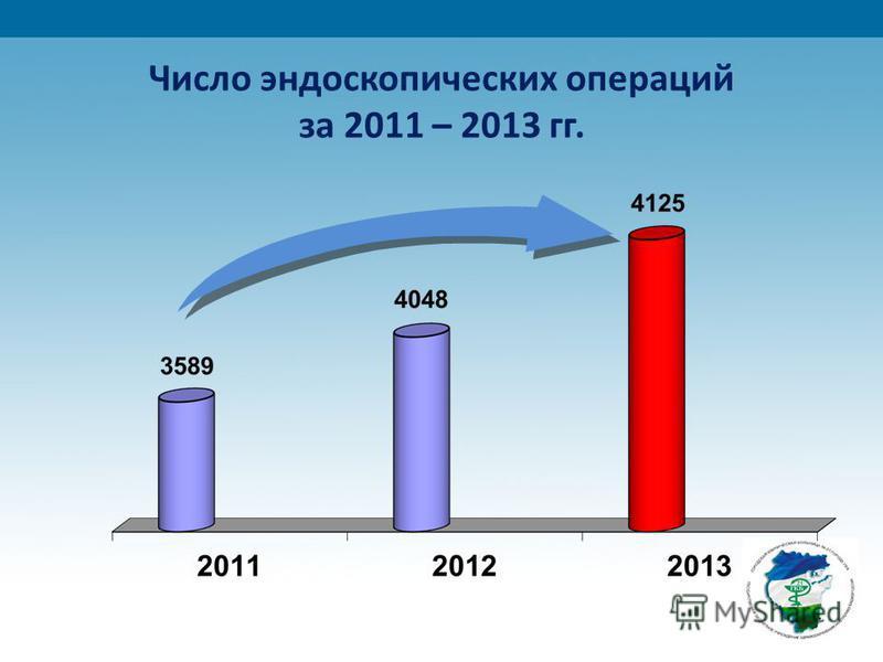 Число эндоскопических операций за 2011 – 2013 гг.