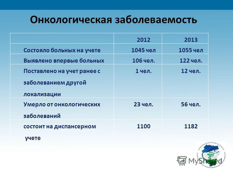 20122013 Состояло больных на учете 1045 чел 1055 чел Выявлено впервые больных 106 чел.122 чел. Поставлено на учет ранее с заболеванием другой локализации 1 чел.12 чел. Умерло от онкологических заболеваний 23 чел.56 чел. состоит на диспансерном учете