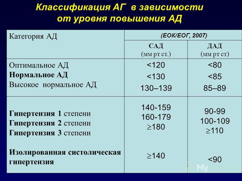 Классификация АГ в зависимости от уровня повышения АД Категория АД (ЕОК/EOГ, 2007) САД (мм рт ст.) ДАД (мм рт ст) Оптимальное АД Нормальное АД Высокое нормальное АД Гипертензия 1 степени Гипертензия 2 степени Гипертензия 3 степени Изолированная систо