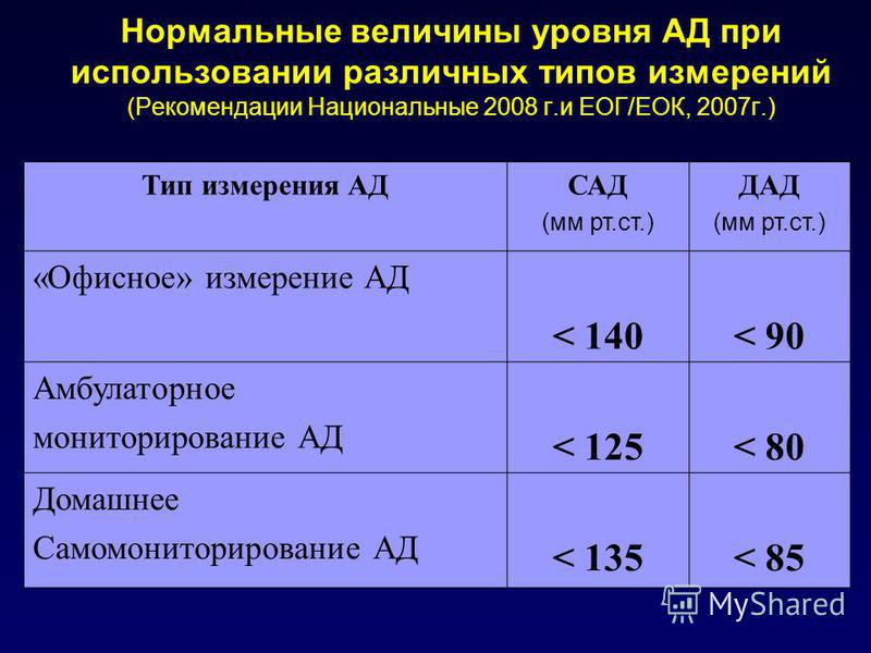 Нормальные величины уровня АД при использовании различных типов измерений (Рекомендации Национальные 2008 г.и ЕОГ/ЕОК, 2007 г.) Тип измерения АДСАД (мм рт.ст.) ДАД (мм рт.ст.) «Офисное» измерение АД < 140< 90 Амбулаторное мониторирование АД < 125< 80