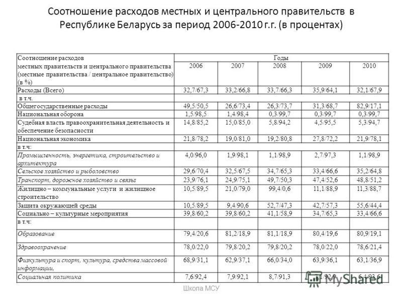 Соотношение расходов местных и центрального правительств в Республике Беларусь за период 2006-2010 г.г. (в процентах) Соотношение расходов местных правительств и центрального правительства (местные правительства / центральное правительство) (в %) Год