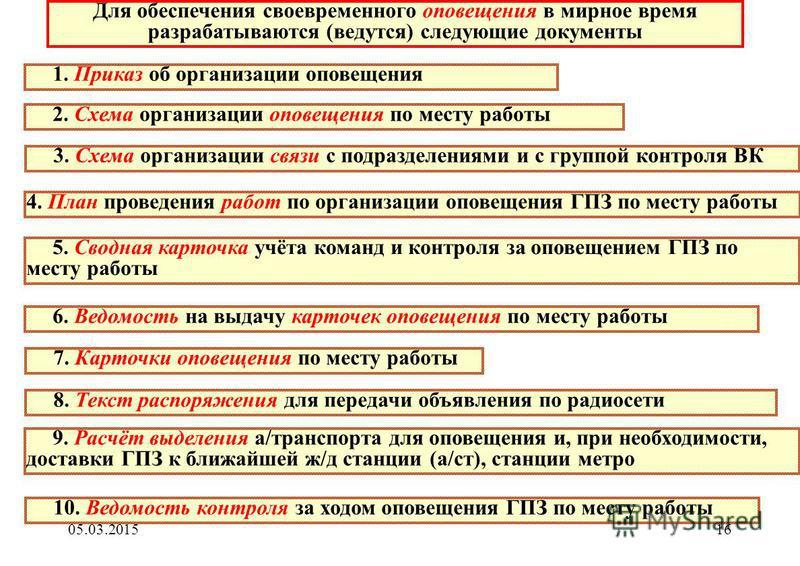 Схема организации оповещения