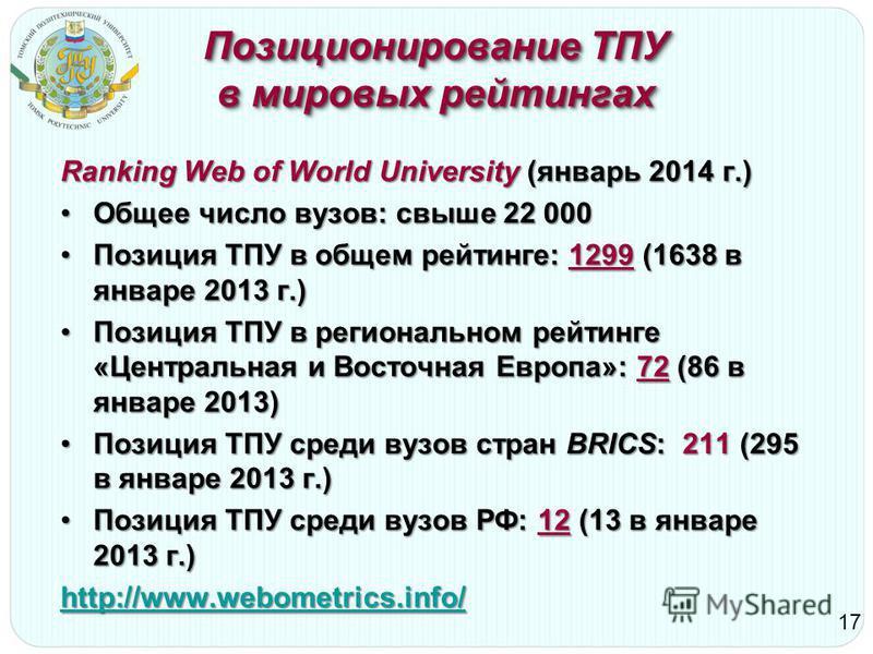 Позиционирование ТПУ в мировых рейтингах Ranking Web of World University (январь 2014 г.) Общее число вузов: свыше 22 000Общее число вузов: свыше 22 000 Позиция ТПУ в общем рейтинге: 1299 (1638 в январе 2013 г.)Позиция ТПУ в общем рейтинге: 1299 (163