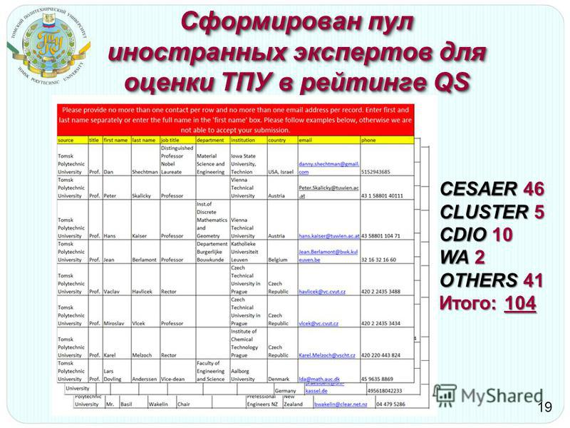 Сформирован пул иностранных экспертов для оценки ТПУ в рейтинге QS 19 CESAER 46 CLUSTER 5 CDIO 10 WA 2 OTHERS 41 Итого: 104