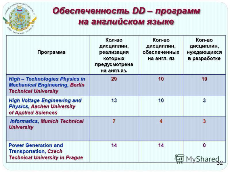 Обеспеченность DD – программ на английском языке 32 Программа Программа Кол-во дисциплин, реализация которых предусмотрена на англ.яз. Кол-во дисциплин, обеспеченных на англ. яз Кол-во дисциплин, нуждающихся в разработке High – Technologies Physics i