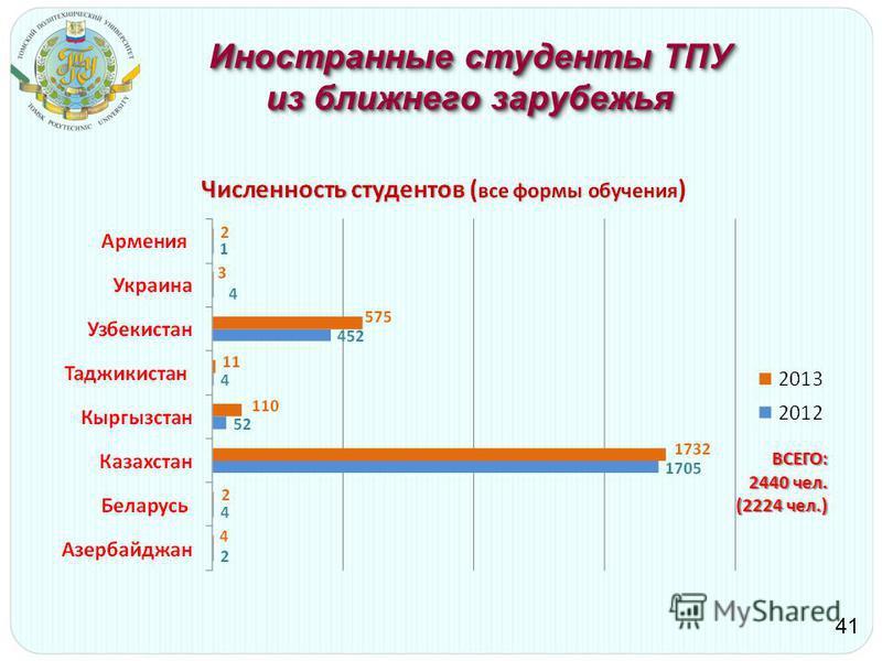 Иностранные студенты ТПУ из ближнего зарубежья 41 ВСЕГО: 2440 чел. (2224 чел.)