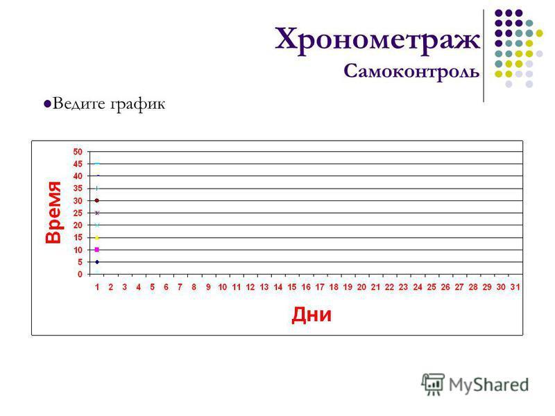 Хронометраж Самоконтроль Ведите график