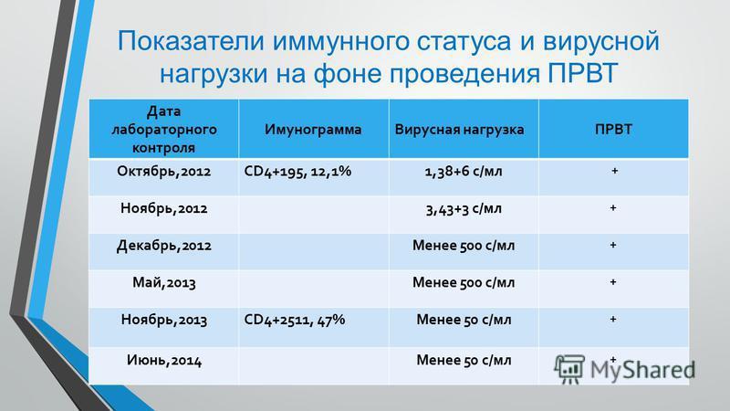 Показатели иммунного статуса и вирусной нагрузки на фоне проведения ПРВТ Дата лабораторного контроля Имунограмма Вирусная нагрузкаПРВТ Октябрь,2012CD4+195, 12,1%1,38+6 с/мл + Ноябрь,20123,43+3 с/мл + Декабрь,2012Менее 500 с/мл + Май,2013Менее 500 с/м