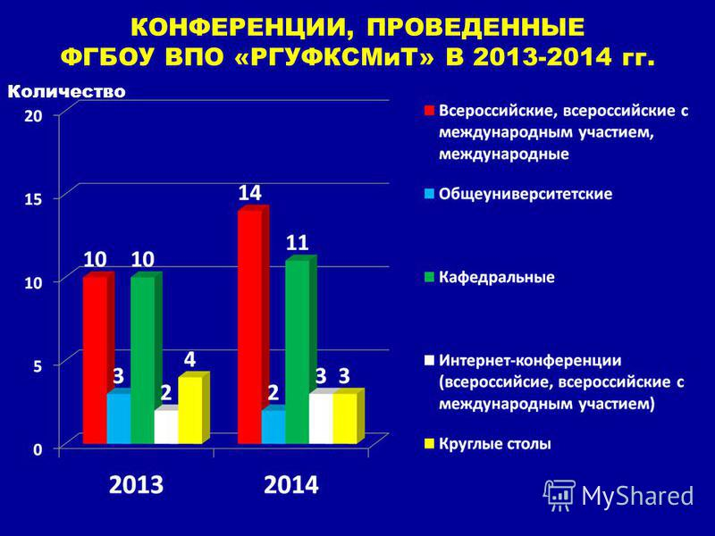 КОНФЕРЕНЦИИ, ПРОВЕДЕННЫЕ ФГБОУ ВПО «РГУФКСМиТ» В 2013-2014 гг. Количество