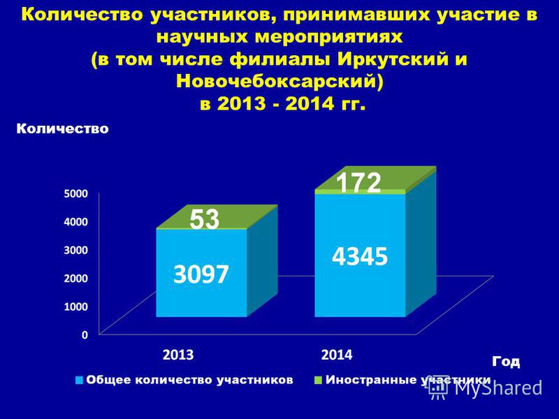 Количество участников, принимавших участие в научных мероприятиях (в том числе филиалы Иркутский и Новочебоксарский) в 2013 - 2014 гг. Количество. Год