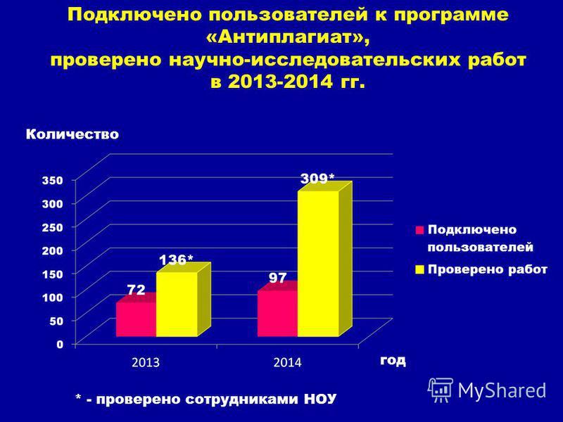 Подключено пользователей к программе «Антиплагиат», проверено научно-исследовательских работ в 2013-2014 гг. год Количество. * - проверено сотрудниками НОУ