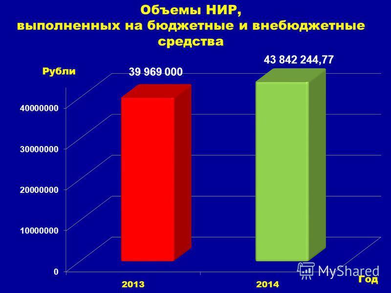 Объемы НИР, выполненных на бюджетные и внебюджетные средства Рубли