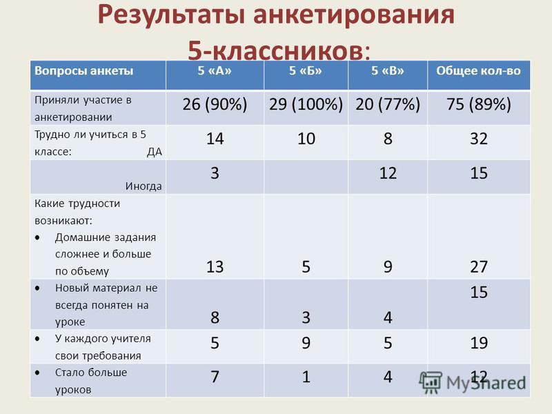 Результаты анкетирования 5-классников: Вопросы анкеты 5 «А»5 «Б»5 «В»Общее кол-во Приняли участие в анкетировании 26 (90%)29 (100%)20 (77%)75 (89%) Трудно ли учиться в 5 классе: ДА 1410832 Иногда 31215 Какие трудности возникают: Домашние задания слож