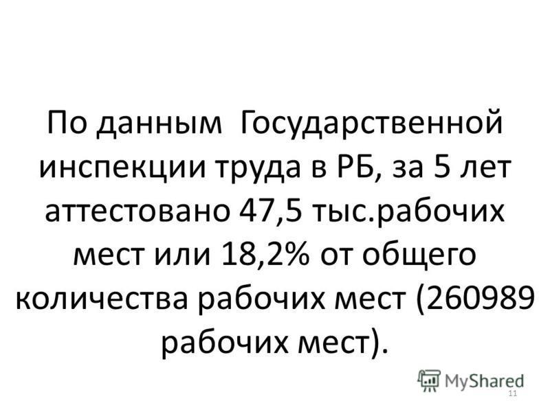 По данным Государственной инспекции труда в РБ, за 5 лет аттестовано 47,5 тыс.рабочих мест или 18,2% от общего количества рабочих мест (260989 рабочих мест). 11