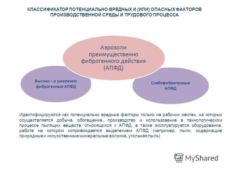 КЛАССИФИКАТОР ПОТЕНЦИАЛЬНО ВРЕДНЫХ И (ИЛИ) ОПАСНЫХ ФАКТОРОВ ПРОИЗВОДСТВЕННОЙ СРЕДЫ И ТРУДОВОГО ПРОЦЕССА Высоко – и умеренно фиброгенные АПФД Слабофиброгенные АПФД Идентифицируются как потенциально вредные факторы только на рабочих местах, на которых