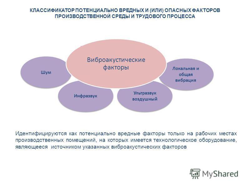 КЛАССИФИКАТОР ПОТЕНЦИАЛЬНО ВРЕДНЫХ И (ИЛИ) ОПАСНЫХ ФАКТОРОВ ПРОИЗВОДСТВЕННОЙ СРЕДЫ И ТРУДОВОГО ПРОЦЕССА Шум Инфразвук Локальная и общая вибрация Ультразвук воздушный Идентифицируются как потенциально вредные факторы только на рабочих местах производс