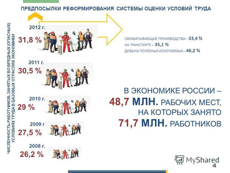 4 ПРЕДПОСЫЛКИ РЕФОРМИРОВАНИЯ СИСТЕМЫ ОЦЕНКИ УСЛОВИЙ ТРУДА 2012 г. 2011 г. 2010 г. 29 % 30,5 % 31,8 % ЧИСЛЕННОСТЬ РАБОТНИКОВ, ЗАНЯТЫХ ВО ВРЕДНЫХ (ОПАСНЫХ) УСЛОВИЯХ ТРУДА В БАЗОВЫХ ОТРАСЛЯХ ЭКОНОМИКИ ОБРАБАТЫВАЮЩИЕ ПРОИЗВОДСТВА – 33,4 % НА ТРАНСПОРТЕ –