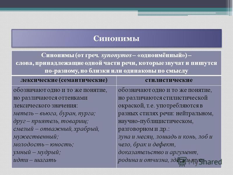 Синонимы Синонимы (от греч. synonymos – «одноимённый») – слова, принадлежащие одной части речи, которые звучат и пишутся по-разному, но близки или одинаковы по смыслу лексические (семантические)стилистические обозначают одно и то же понятие, но разли