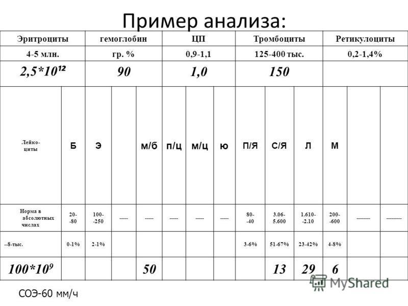 Пример анализа: Эритроцитыгемоглобин ЦПТромбоцитыРетикулоциты 4-5 млн.гр. %0,9-1,1125-400 тыс.0,2-1,4% 2,5*10 ¹² 901,0150 Лейко- циты БЭ м/бп/цм/цю П/ЯС/ЯЛМ Норма в абсолютных числах 20- -80 100- -250 ----- 80- -40 3.06- 5.600 1.610- -2.10 200- -600