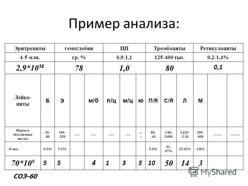 Пример анализа: Эритроцитыгемоглобин ЦПТромбоцитыРетикулоциты 4-5 млн.гр. %0,9-1,1125-400 тыс.0,2-1,4% 2,9*10 ¹² 781,080 0,1 Лейко- циты БЭ м/бп/цм/цю П/ЯС/ЯЛМ Норма в абсолютных числах 20- -80 100- -250 ----- 80- -40 3.06- 5.600 1.610- -2.10 200- -6