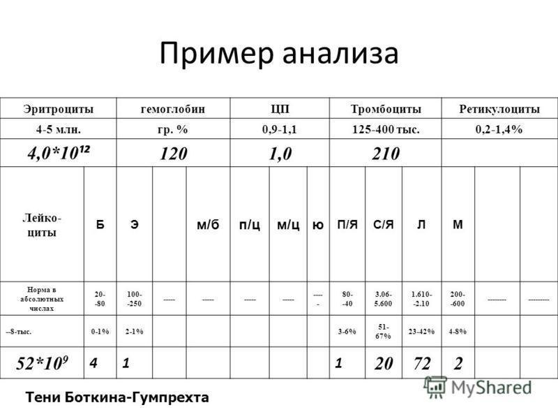 Пример анализа Эритроцитыгемоглобин ЦПТромбоцитыРетикулоциты 4-5 млн.гр. %0,9-1,1125-400 тыс.0,2-1,4% 4,0*10 ¹² 1201,0210 Лейко- циты БЭ м/бп/цм/цю П/ЯС/ЯЛМ Норма в абсолютных числах 20- -80 100- -250 ----- 80- -40 3.06- 5.600 1.610- -2.10 200- -600