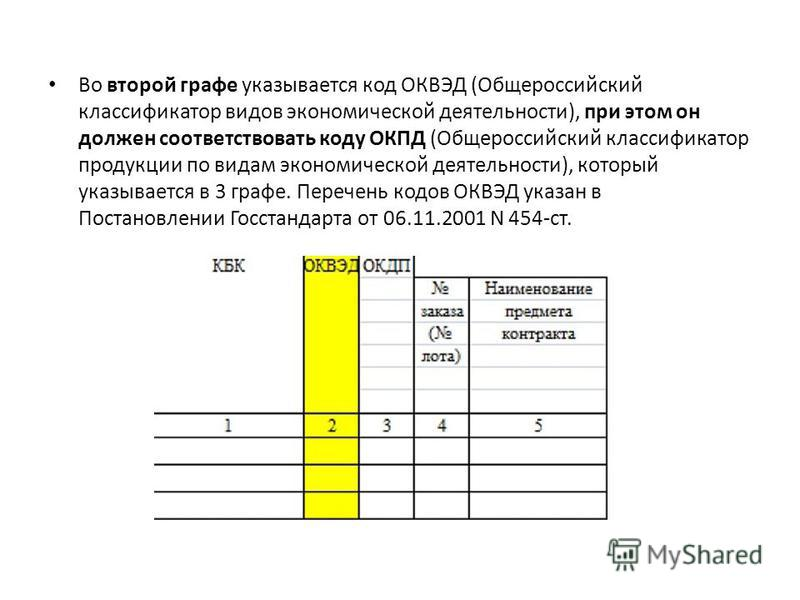 Во второй графе указывается код ОКВЭД (Общероссийский классификатор видов экономической деятельности), при этом он должен соответствовать коду ОКПД (Общероссийский классификатор продукции по видам экономической деятельности), который указывается в 3