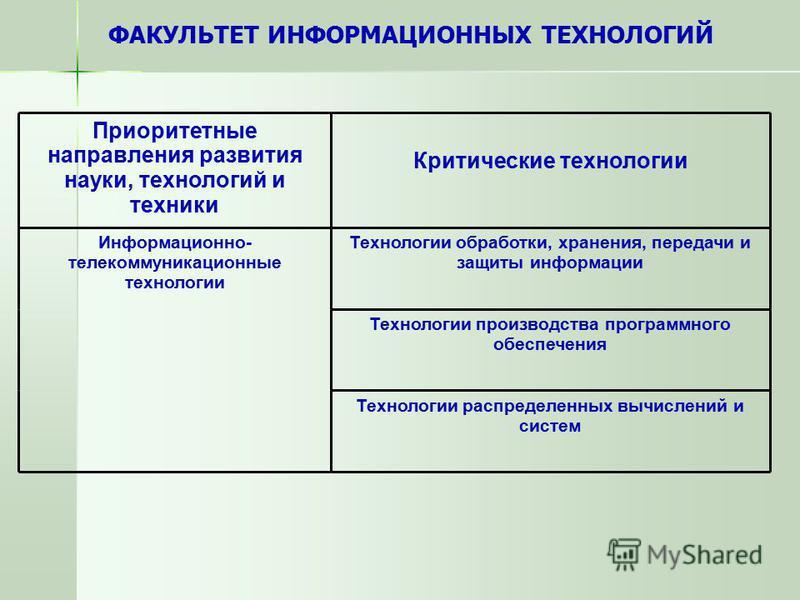 Приоритетные направления развития науки, технологий и техники Критические технологии Информационно- телекоммуникационные технологии Технологии обработки, хранения, передачи и защиты информации Технологии производства программного обеспечения Технолог