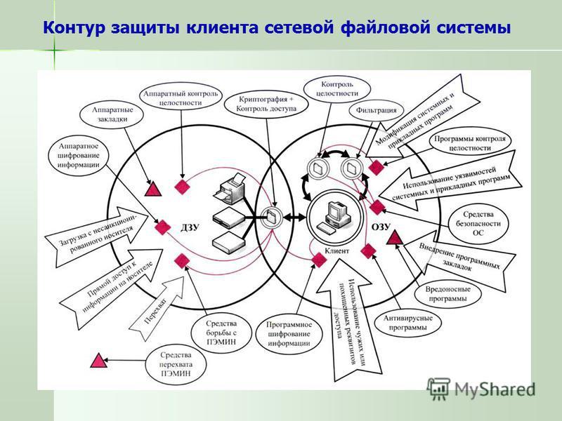 Контур защиты клиента сетевой файловой системы