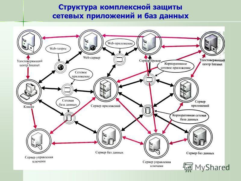 Структура комплексной защиты сетевых приложений и баз данных