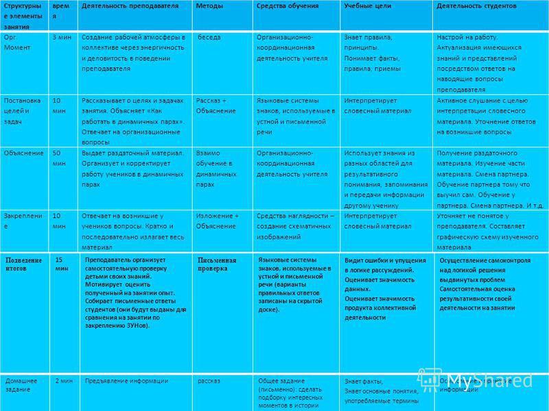 Структурны е элементы занятия врем я Деятельность преподавателя Методы Средства обучения Учебные цели Деятельность студентов Орг. Момент 3 мин Создание рабочей атмосферы в коллективе через энергичность и деловитость в поведении преподавателя беседа О