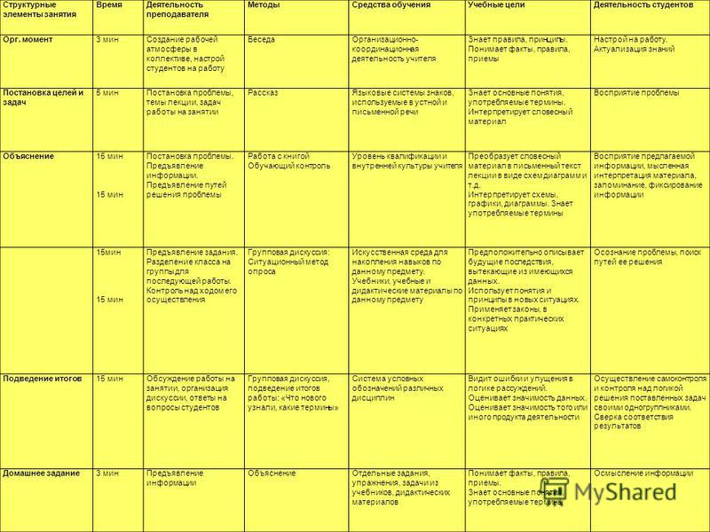 Структурные элементы занятия Время Деятельность преподавателя Методы Средства обучения Учебные цели Деятельность студентов Орг. момент 3 мин Создание рабочей атмосферы в коллективе, настрой студентов на работу Беседа Организационно- координационная д
