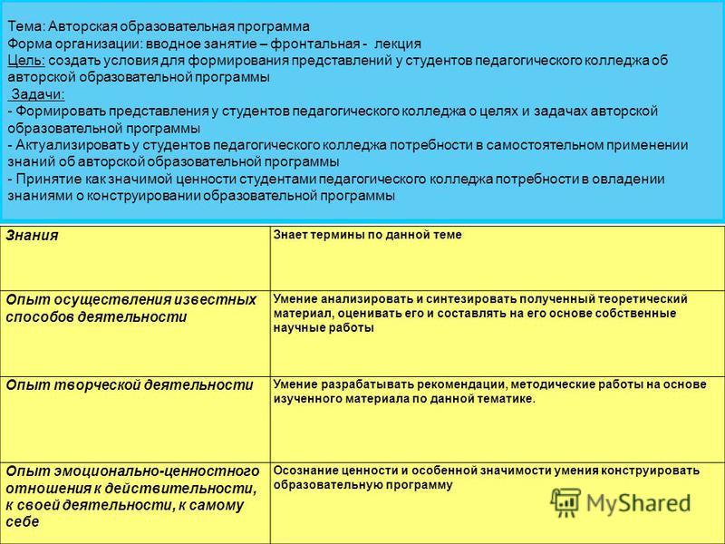 Тема: Авторская образовательная программа Форма организации: вводное занятие – фронтальная - лекция Цель: создать условия для формирования представлений у студентов педагогического колледжа об авторской образовательной программы Задачи: - Формировать