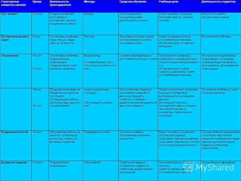 Структурные элементы занятия Время Деятельность преподавателя Методы Средства обучения Учебные цели Деятельность студентов Орг. момент 2-3 мин Создание рабочей атмосферы в коллективе, настрой студентов на работу Беседа Организационно- координационная