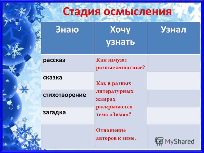 Таблица ЗХУ (стадия вызова) Знаю Хочу узнать Узнал рассказ сказка стихотворение загадка