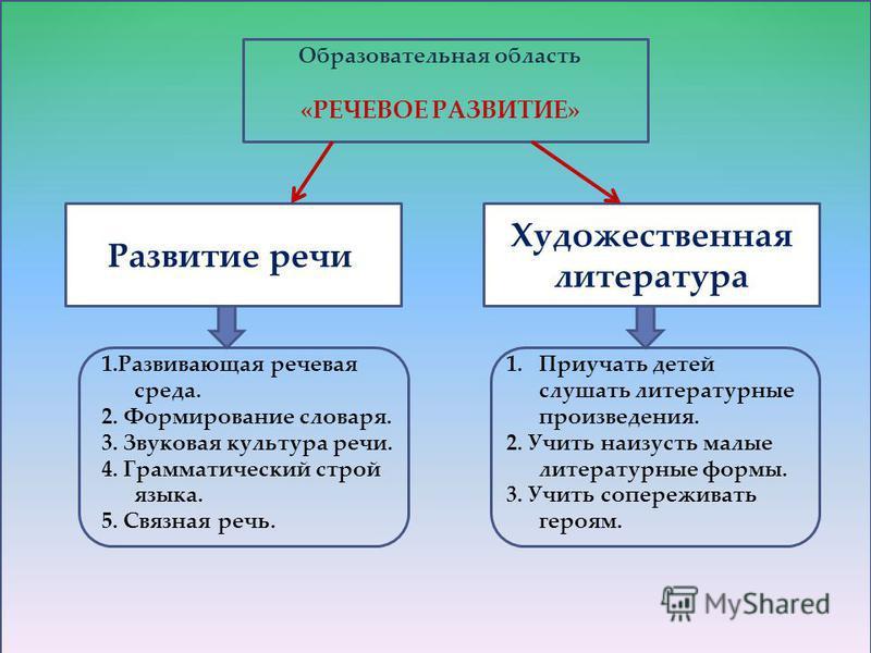 цель для реализации области речевое развитие патриотическое воспитание