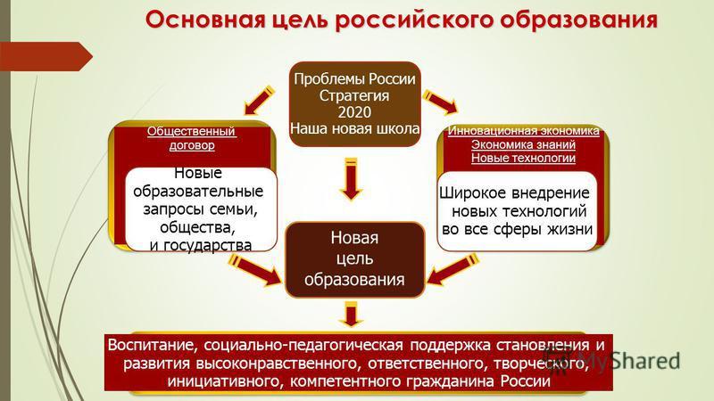 1 Основная цель российского образования Новая цель образования Инновационная экономика Экономика знаний Новые технологии Общественный договор Новые образовательные запросы семьи, общества, и государства Широкое внедрение новых технологий во все сферы