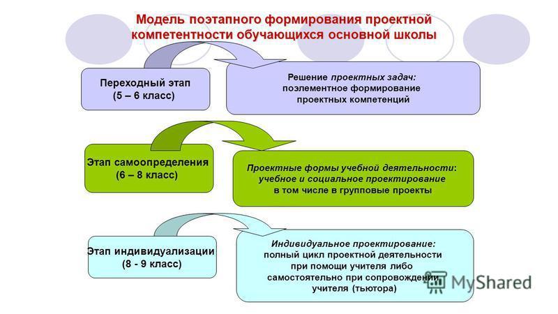 Решение проектных задач: поэлементное формирование проектных компетенций 22 Модель поэтапного формирования проектной компетентности обучающихся основной школы Переходный этап (5 – 6 класс) Этап самоопределения (6 – 8 класс) Этап индивидуализации (8 -