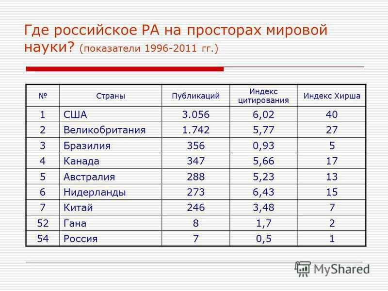 Где российское РА на просторах мировой науки? (показатели 1996-2011 гг.) Страны Публикаций Индекс цитирования Индекс Хирша 1США3.0566,0240 2Великобритания 1.7425,7727 3Бразилия 3560,935 4Канада 3475,6617 5Австралия 2885,2313 6Нидерланды 2736,4315 7Ки