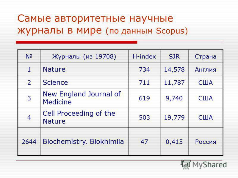 Самые авторитетные научные журналы в мире (по данным Scopus) Журналы (из 19708)H-indexSJRСтрана 1 Nature 73414,578Англия 2 Science 71111,787США 3 New England Journal of Medicine 6199,740США 4 Cell Proceeding of the Nature 50319,779США 2644 Biochemist