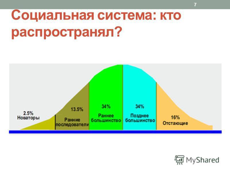 Социальная система: кто распространял? 7