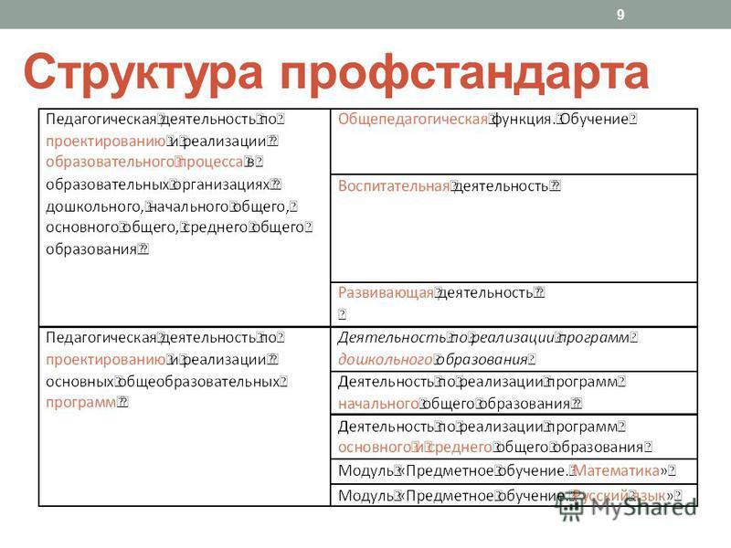 Структура проф стандарта 9