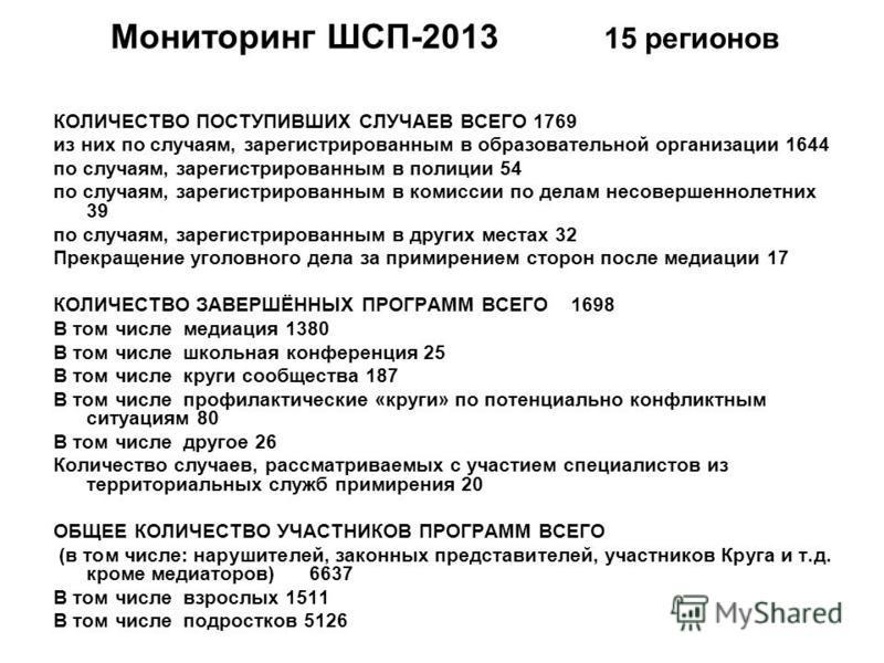 Мониторинг ШСП-2013 15 регионов КОЛИЧЕСТВО ПОСТУПИВШИХ СЛУЧАЕВ ВСЕГО 1769 из них по случаям, зарегистрированным в образовательной организации 1644 по случаям, зарегистрированным в полиции 54 по случаям, зарегистрированным в комиссии по делам несоверш