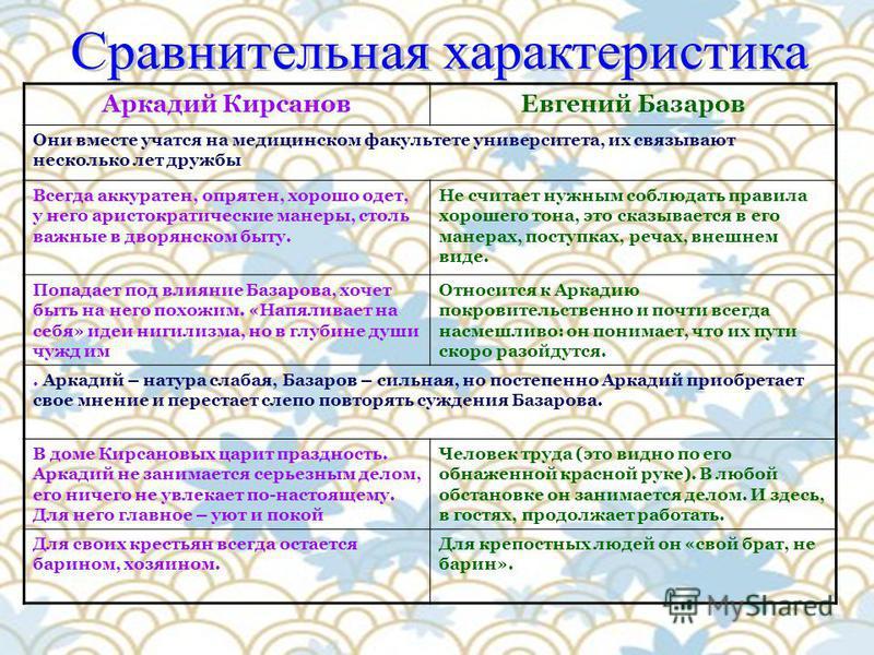Аркадий Кирсанов Евгений Базаров Они вместе учатся на медицинском факультете университета, их связывают несколько лет дружбы Всегда аккуратен, опрятен, хорошо одет, у него аристократические манеры, столь важные в дворянском быту. Не считает нужным со