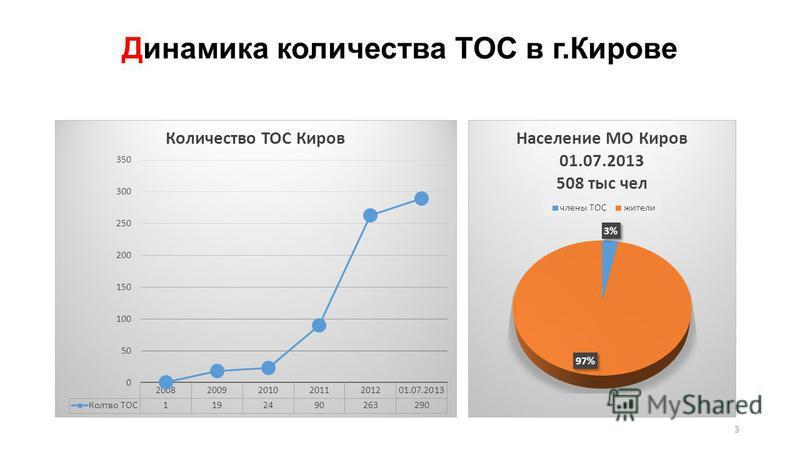3 Динамика количества ТОС в г.Кирове